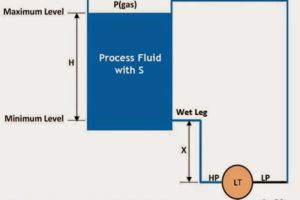 Closed-Tank-DP-Type-Level-Measurement-with-Dry-leg-and-transmitter-installed-below-tapping-point