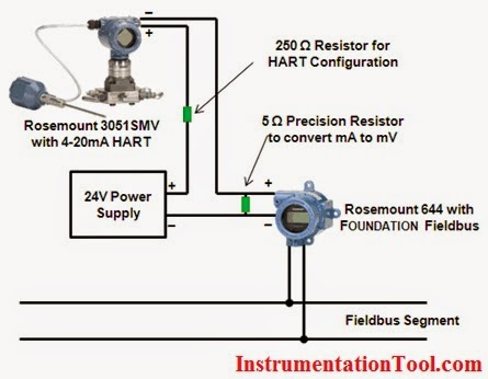 convert 4 20ma current output to foundation fieldbus instrumentation tools