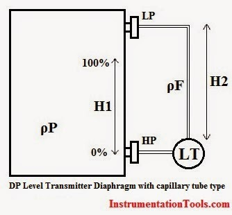 DP Level Transmitter Calibration for Diaphragm Seal with capillary tube type