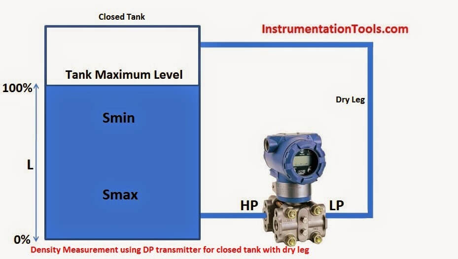 Density Measurement using DP Transmitter for closed tank with dry leg