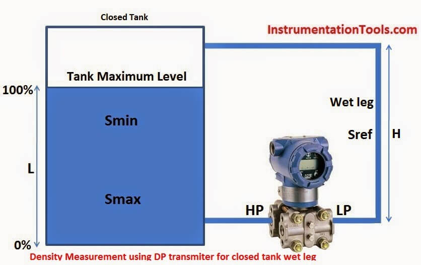 Density Measurement Using Dp Transmitter For Closed Tank