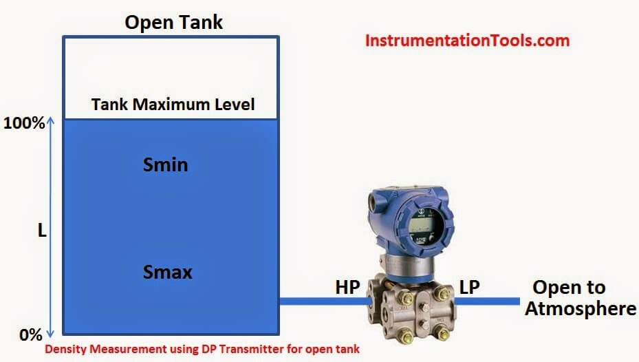 Density Measurement using DP transmitter for open tank for constant level application