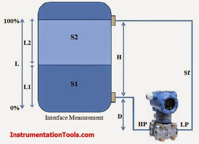 Interface Level Measurement using DP Transmitter