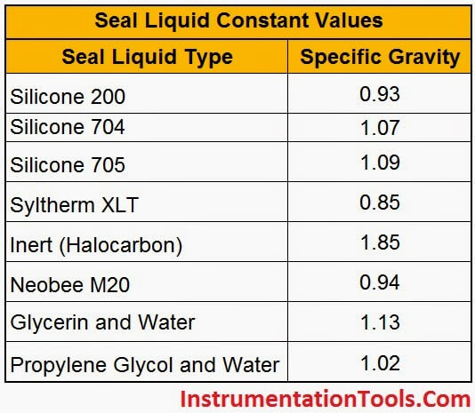 Capillary-Seal-Liquid-Constants
