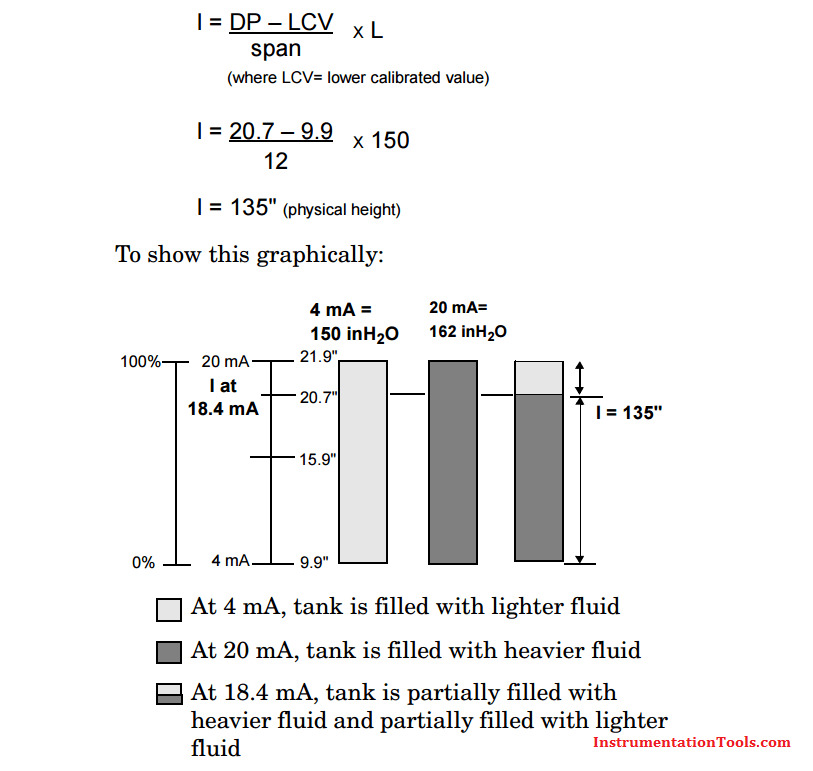 Interface Level Calculation Formula using DP Transmitter