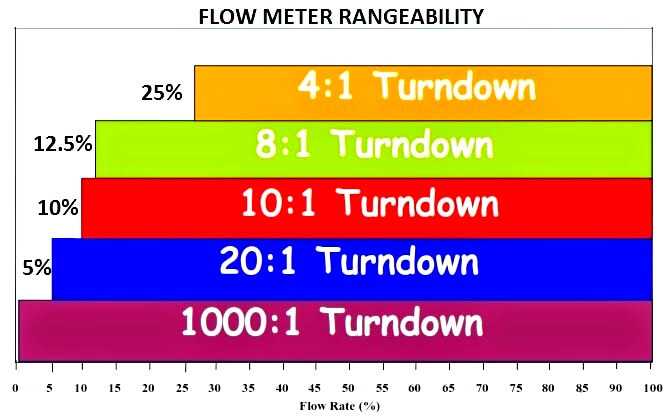 rangeability-of-flow-meter-vs-percentage-of-maximum-flow