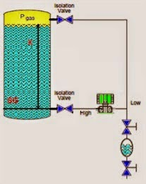 Closed-tank-DP-Level-Transmitter-with-cleaning-leg-Calibration