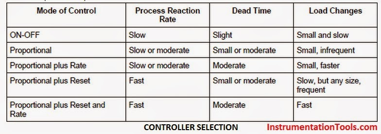 PID-Controller-Selection