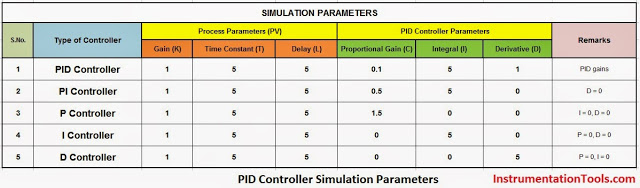 PID-Controller-Simulation-Parameters
