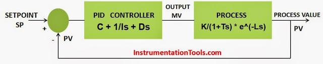 PID-Controller-Simulator