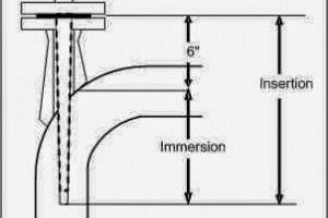 Thermowell-Insertion-and-Immersion-Length