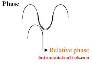 Vibration Measurement based on Phase