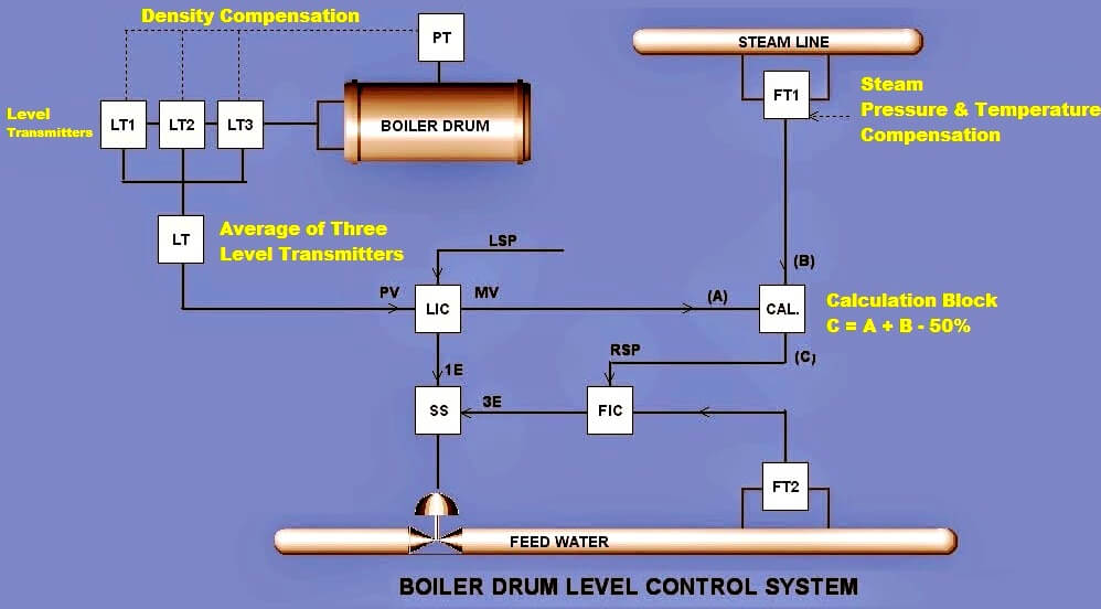 Boiler Three Element Controller Philosophy Instrumentation Tools