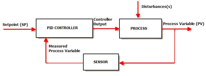 Pid Controller Theory