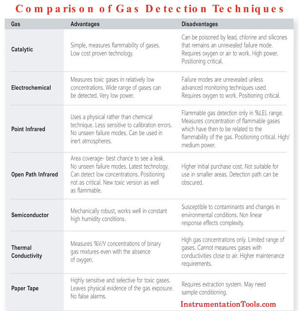 Comparison-of-Different-Gas-Detection-Technologies