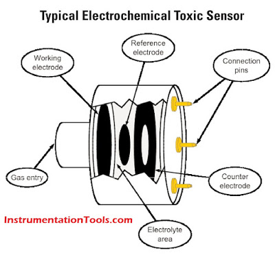 ElectroChemical-Toxic-gas-sensor-2