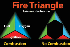 Fire-Triangle-in-Gas-Detection-System