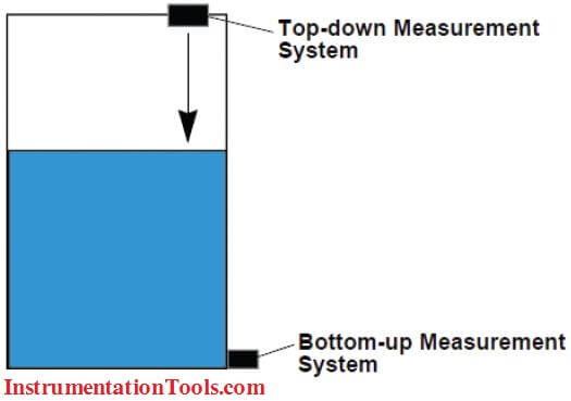 Level-Measurement-Bottom-up