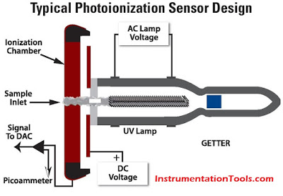 Photoionization-2