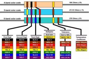 Resistor-Color-Code-Chart