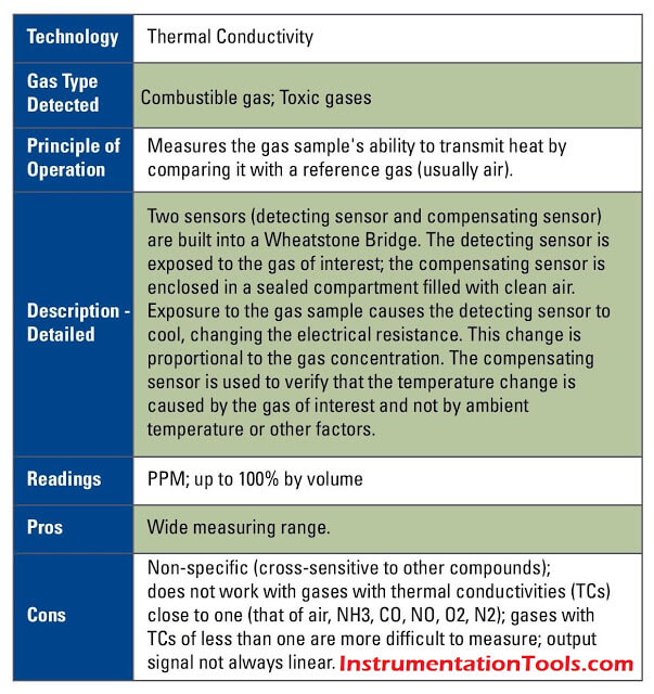 Thermal-Conductivity-sensor-1