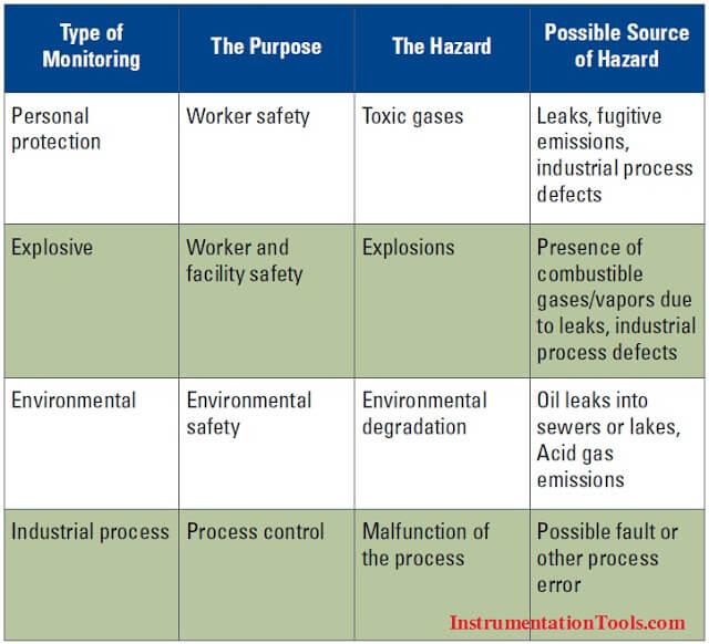 Types-of-Gas-Hazards