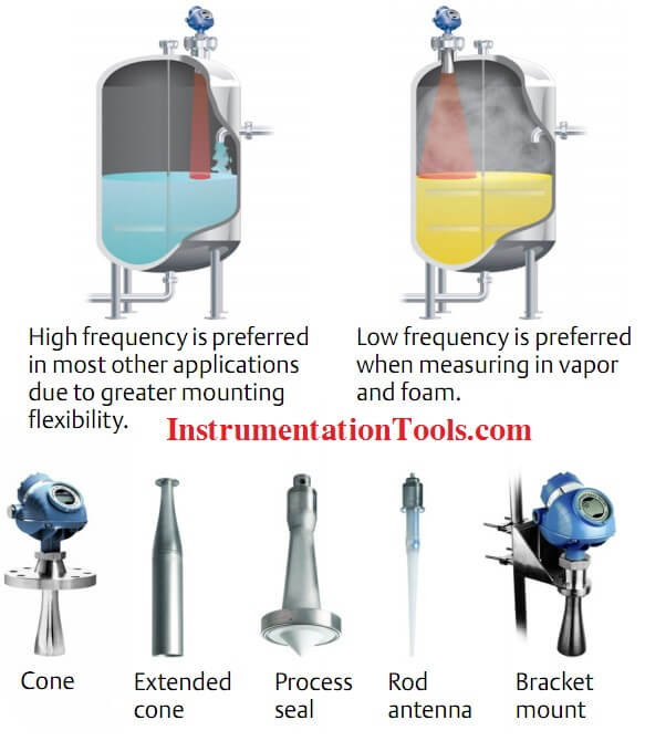 Types of Radar Level Transmitter Antennas