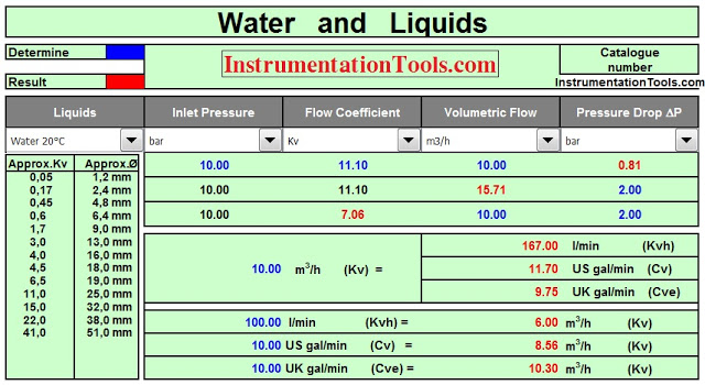 valve kv sizing calculator instrumentation tools