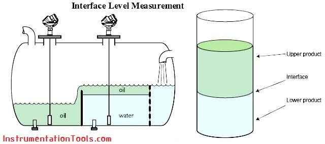 interface-level-measurement-need