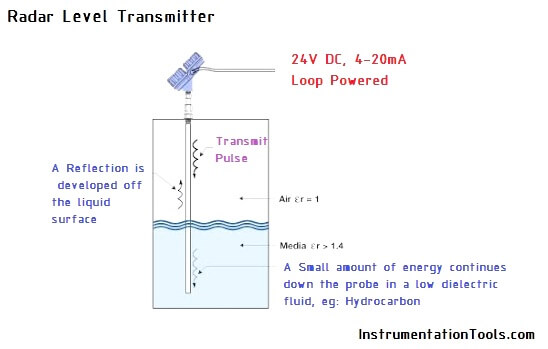 Probe Type Radar Level Transmitter
