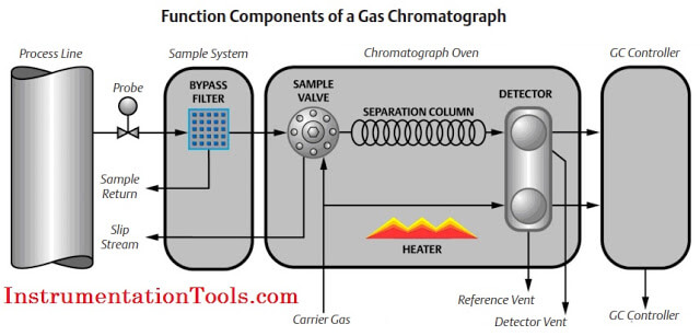 Working Principle of Gas chromatograph