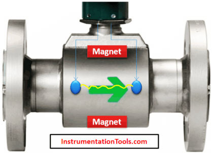 Electro Magnetic Flow Meter Animation