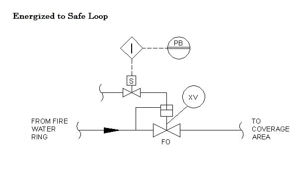 Energize to Safe Loop philosophy