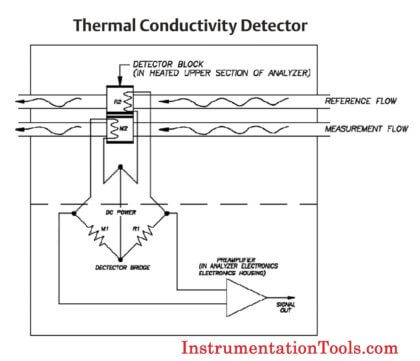 gc-detector-working-principle