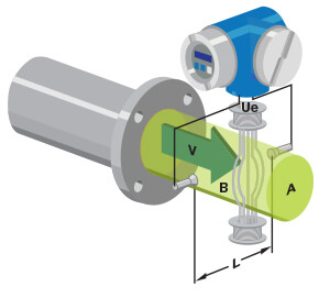 Electromagnetic Flow Meters Working Principle