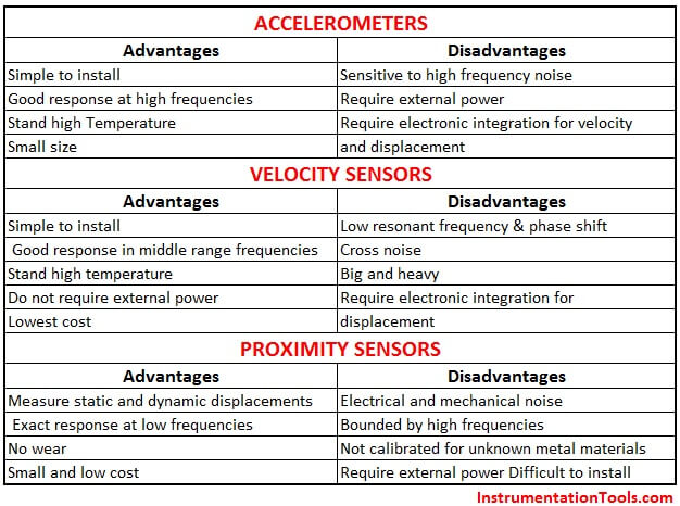 Advantages & Disadvantages of Different Vibration Sensors