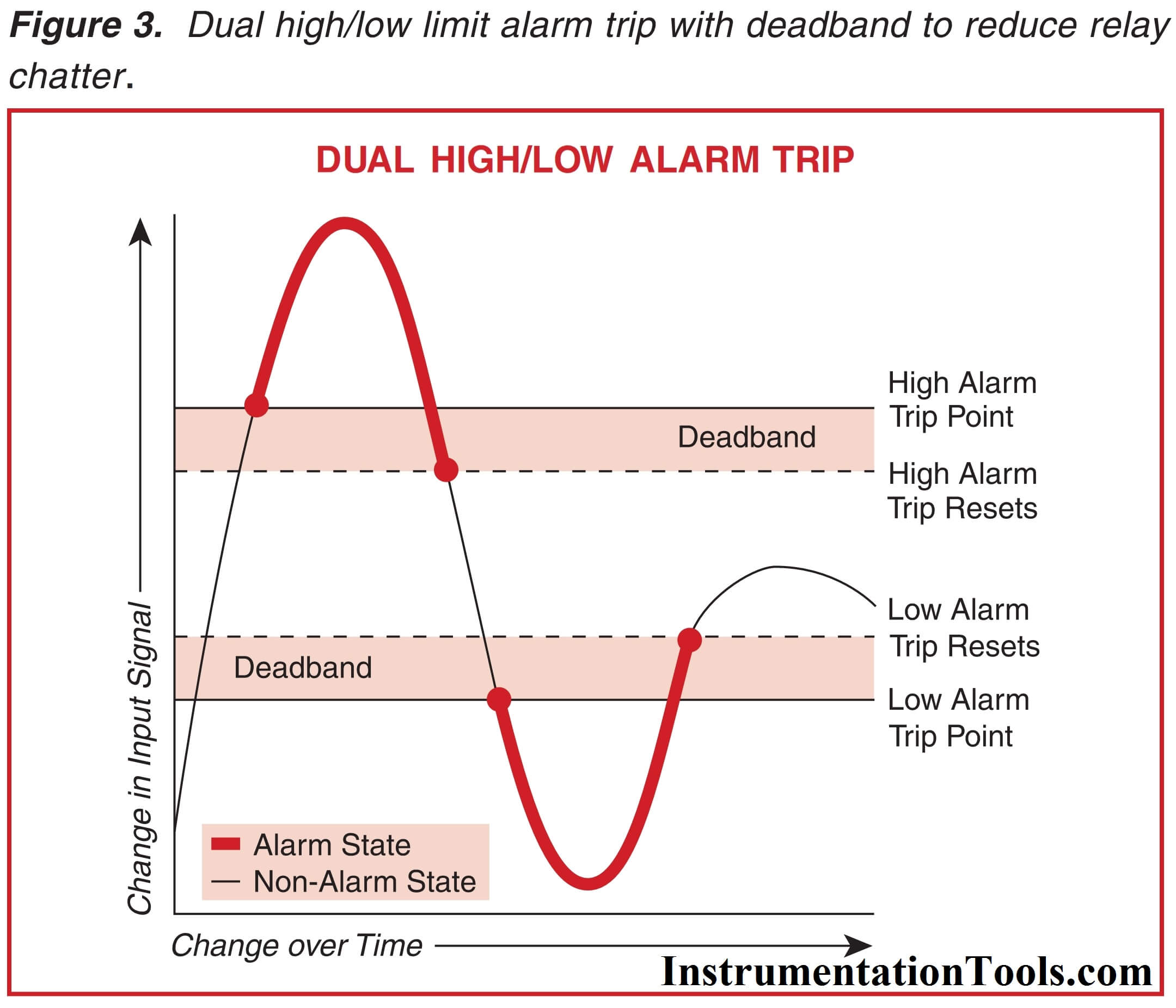 High-Low Alarm Trip