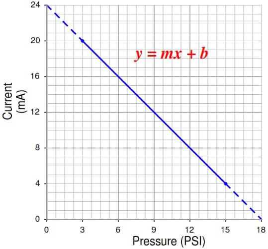 3-15 psi to 4-20mA Formula