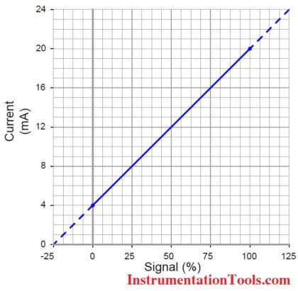 4 to 20 mA current signal represents