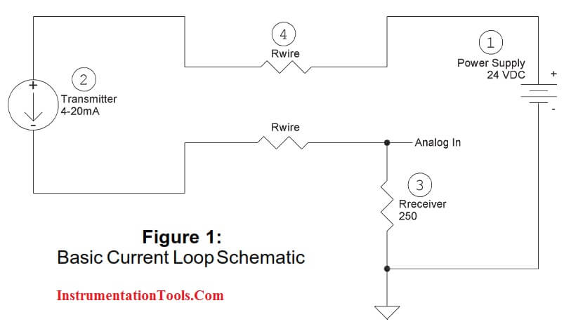 Basics of Current Loop