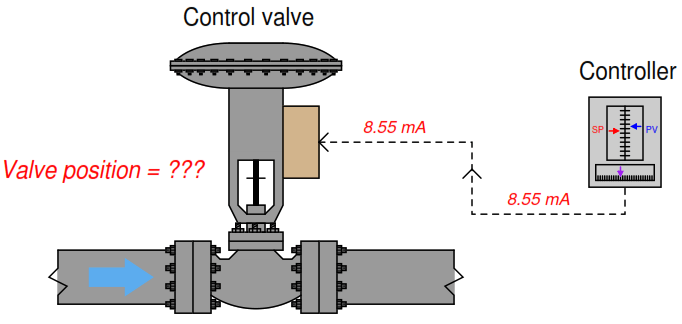 calculate control valve position instrumentation tools
