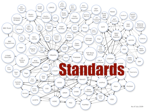 instrumentation engineering standards