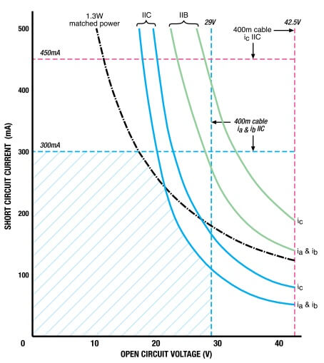 Intrinsic safe Available Power Curves