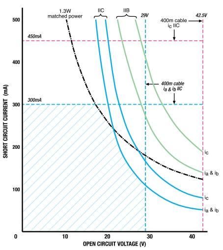 Intrinsic safe Available Power Curves