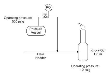 Simple sketch pressure vessel, RO and flare system