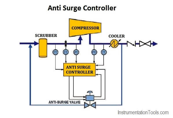 Anti Surge Controller Working Principle