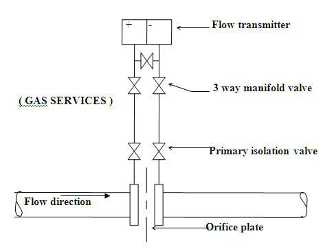 differential pressure flow transmitter on liquids, gas services