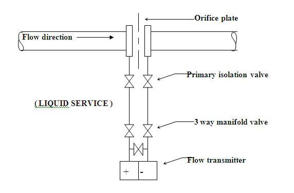 differential pressure flow transmitter on liquids