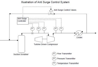 Anti Surge Controller Working Principle - Instrumentation Tools