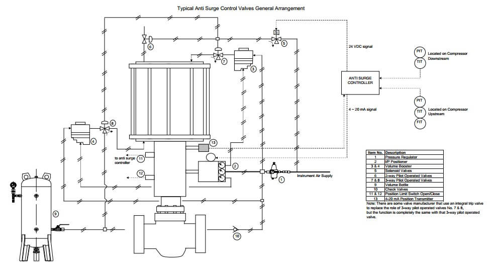 typical-anti-surge-control-valves